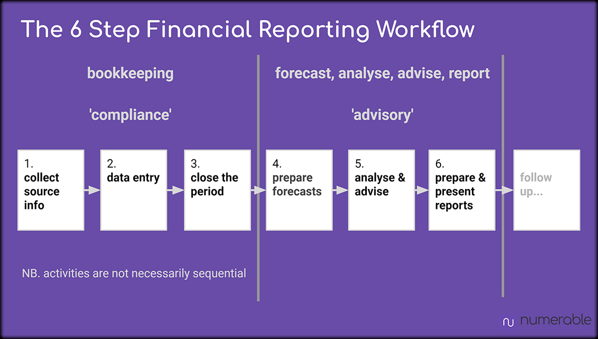 Six Steps To Better Financial Reports – Overview