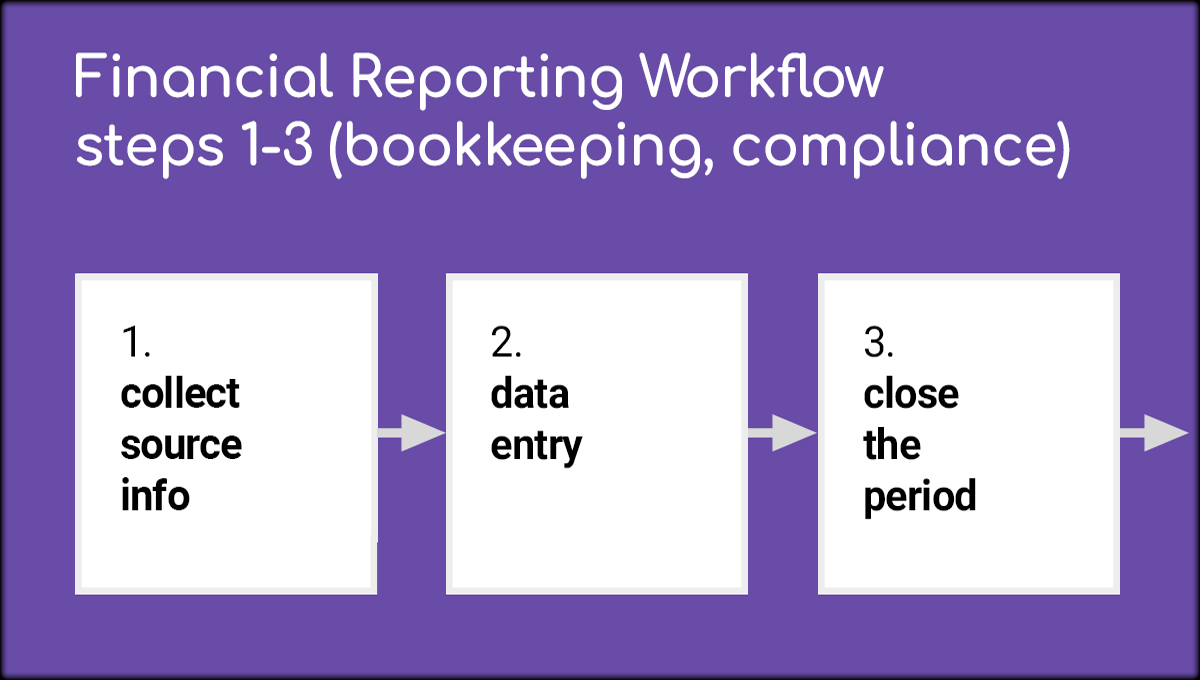 Better Financial Reports – Steps 1 To 3 – Bookkeeping